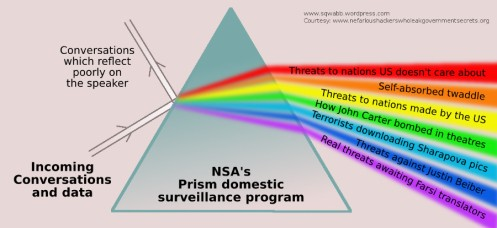 The recently revealed Prism program has civil rights advocates up in arms, and conspiracy wingnuts hunkering in their tinfoil hats. Click image to enlarge.