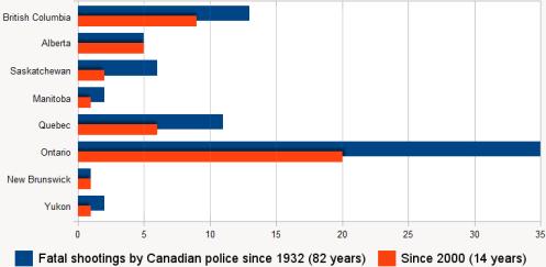 police-shooting-chart