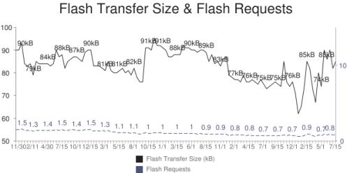 chart-flash-transfers
