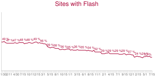 chart-sites-with-flash