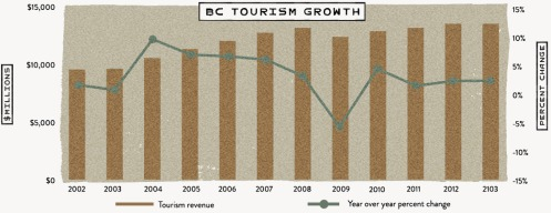B.C. Tourism growth from 2002-2013.—Destination B.C.
