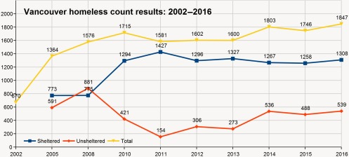Vancouver-homeless-count-results-2002-2016