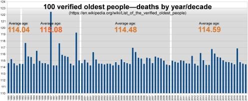 100-oldest-people-deaths-chronological2