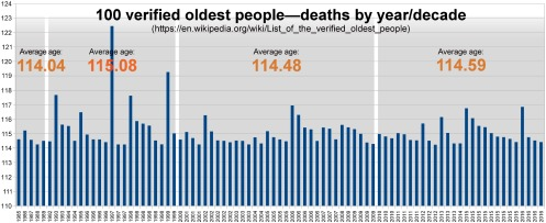 100-oldest-people-deaths-chronological2