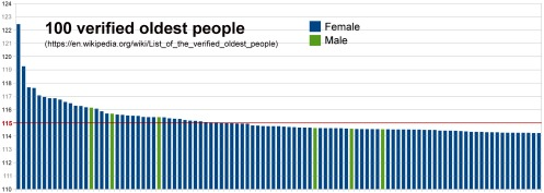 100-oldest-people