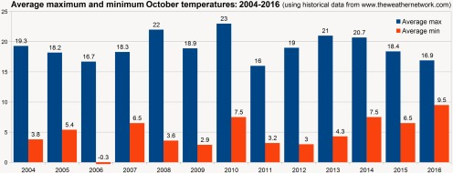 There is a warming trend in the 12 years of average October temperature.
