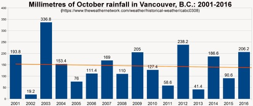 October rainfall in Vancouver B.C. has actually decreased slightly over 16 years.