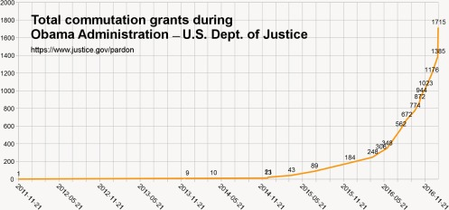 obama-total-comutation-grants-01